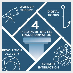 4 Pillars of Digital Transformation